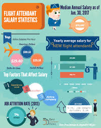 flight attendant salary 2017 latest data best career picks flight attendant salary
