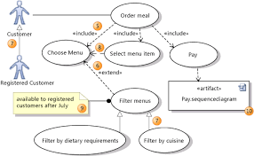 uml use case diagrams  referencestructuring use cases