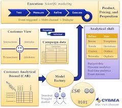 commercial analytics the capabilities commercial analytics the capabilities