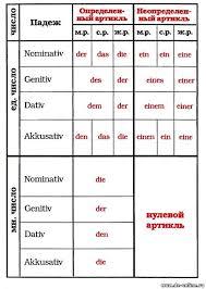 <b>Склонение</b> определенного и неопределенного <b>артиклей</b>