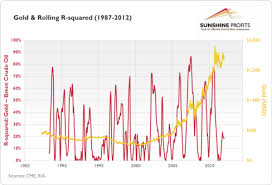 The red line shows the R squared values calculated in a one year window ending on the day for which the value is shown  The changes in the R squared can be