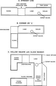 stewarding department stewarding layout