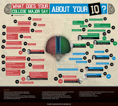 what does your college major say about your iq ly what does your college major say about your iq infographic