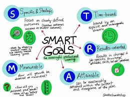 specific hashtag on twitter smart goals for meaningful professional learning edtechworkshop specific timely measurable results attainablepic com 7iaj1sskob