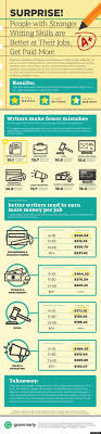 people good writing skills are better at their jobs get paid grammar writing infographic