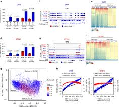 <b>H3K27M</b> induces defective chromatin spread of PRC2-mediated ...