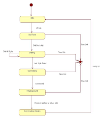 state diagram for telephone uml   programs and notes for mcauml state diagram for phone