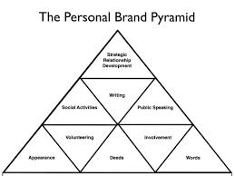 personal brand pyramid copyright  personal brand pyramid copyright 2