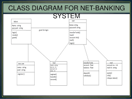 internet banking ppt  e r diagram for net banking system