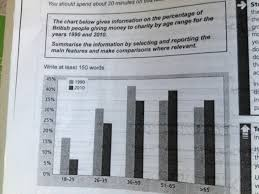 the chart below gives information on the percentage of british essay topics the chart below gives information on the percentage of british people giving money to charity by age range for the years 1990 and 2010