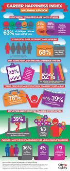 infographic career happiness index city and guilds career happiness index millenials edition infographic