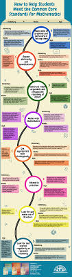 how to help students meet the common core standards for math common core math infographic