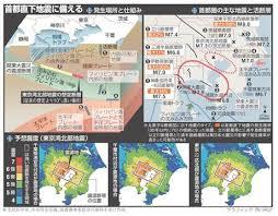 「30年以内の発生確率が70%とされる首都直下地震」の画像検索結果