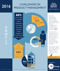 product management infographic profit 280 group product management product management infographic profit