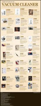 vacuum cleaner history visual ly vacuum cleaner history infographic