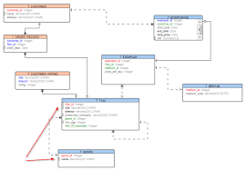 how to generate er diagram to web page   toad data modeler blog    in result  you can achieve useful visualizations and quickly recognize important items in your er diagrams  see the web page   the generated diagram