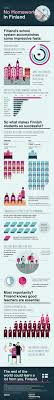 best ideas about homework online online college there s no homework in what makes finnish students so successful infographic