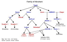 Αποτέλεσμα εικόνας για biblical abraham