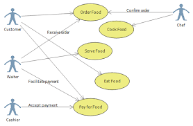use case diagram   navinkumar kuse case study
