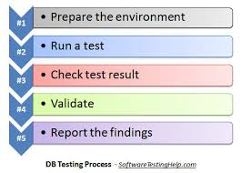 all about database testing   why to test  how to test  what to testdatabase testing process