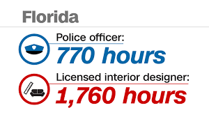 sep it takes more training time to become a barber than a florida s minimum training requirement for officers is 770 hours but the training required to be an interior designer is much longer