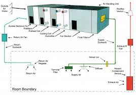 facilities  utilities  and equipment in images iischematic diagram of an hvac system
