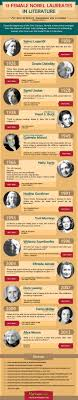 female nobel laureates in literature infographic fresh essays 13 female nobel laureates in literature