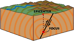 what is an earthquake    windows to the universethis diagram shows an earthquake along a fault  the focus of the earthquake is where the energy is released underground  the epicenter is the spot on the