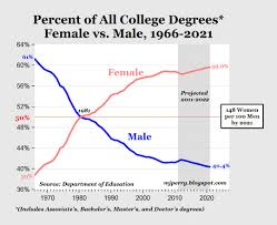 huge gender college degree gap for class of do we really huge gender college degree gap for class of 2012 do we really need hundreds of women s centers