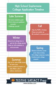 college application timeline for sophomores infographic testive college application timeline for sophomores