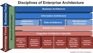 software architecturesoftware architecture enterprise architecture diagram  x  kb jpeg x