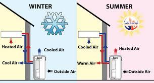 Mitsubishi Ductless Heat Pump Nh Mitsubishi Mini Split Heat Pumps Welcome To Dr Home Service