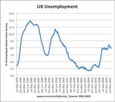 economics essays  unemployment in the uk unemployment in the uk
