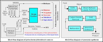 chemengineering   process flow diagramsblockflowdiagrams png