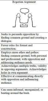 pinterest • the world    s catalog of ideasrogerian arguments