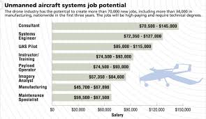 uav drone industry job salary ranges uav coach