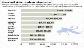 uav drone industry job salary ranges uav coach