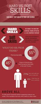important skills your social media manager needs in  skills vs traits