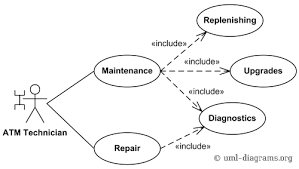 an example of uml use case diagram for a bank atm  automated    bank atm maintenance  repair  diagnostics use cases example