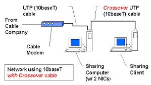 lan wiring 10baset w crossover network diagram