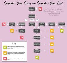 your narcissistic boss how to decide when and if to quit narcissistic boss infographic