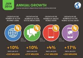 Global Social Media Statistics Summary 2017