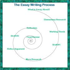 classification division essay topics What a classification division essay does