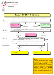 iso resource center iso decision tree logic and one of the possible answers easily in internet but it has no exact logical order even though it has certain capabilities of solving the problem