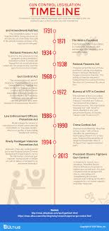 research paper on gun control infographic blog ultius gun control legislation timeline infographic