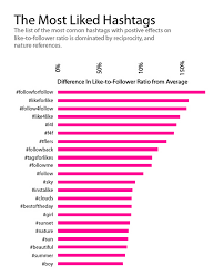 instagram for business answers to the most common questions zarrella research instagram hashtags