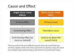 cause and effect essay structure graphic organizer cause and effect essay structure