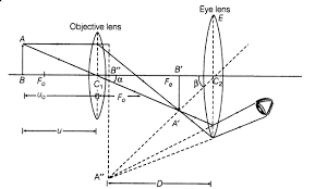 important questions for cbse class  physics optical instrumentimportant questions for class   physics cbse optical