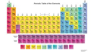 what s new at science notes periodic tables and more science periodic table