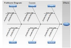 fishbone diagrams  ishikawa diagrams  and cause and effect diagramsfish bone diagram template